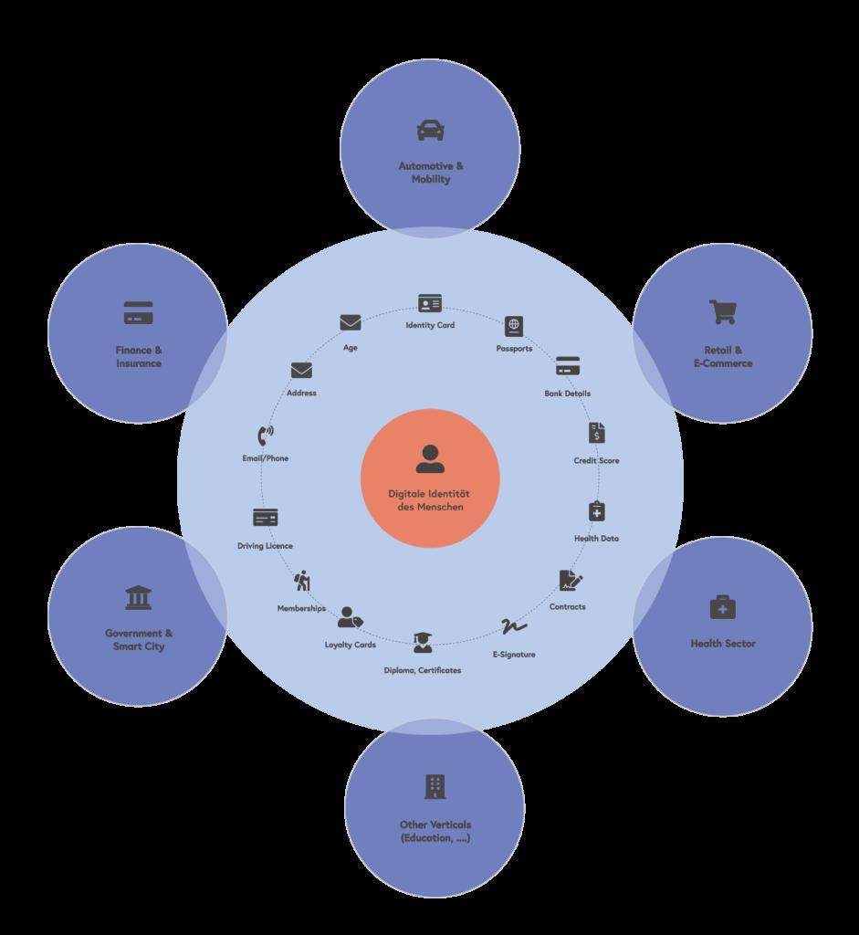 ssi plattform anwendungsfelder diagramm