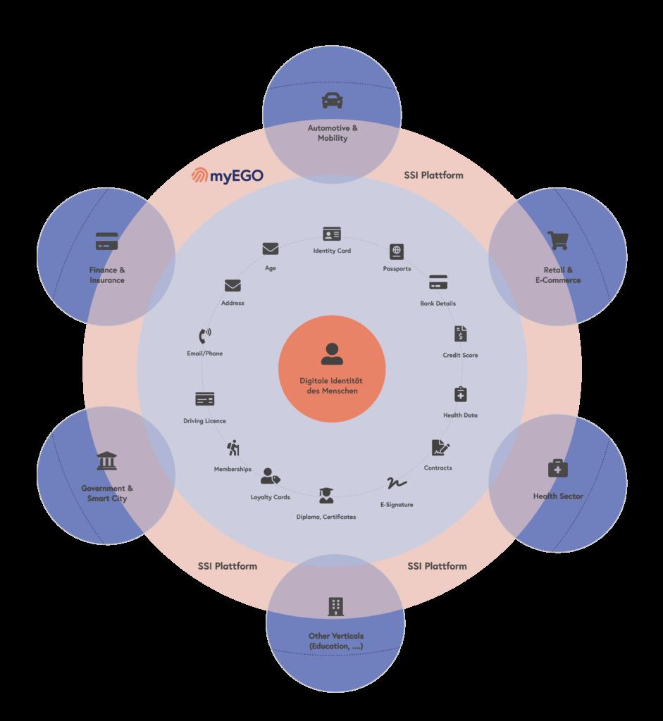 ssi plattform schutz der digitalen identität